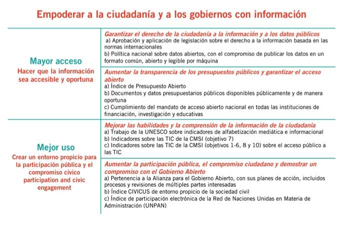 elemento acceso informacion: