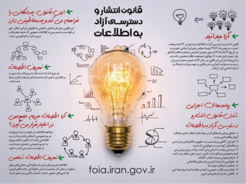 How to make an information request in Iran - Transparency