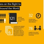 Infographic: Progress on the right to information around the world
