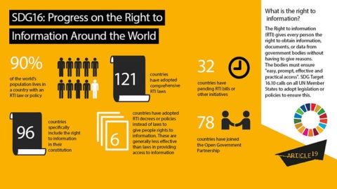 Infographic: Progress on the right to information around the world - Transparency