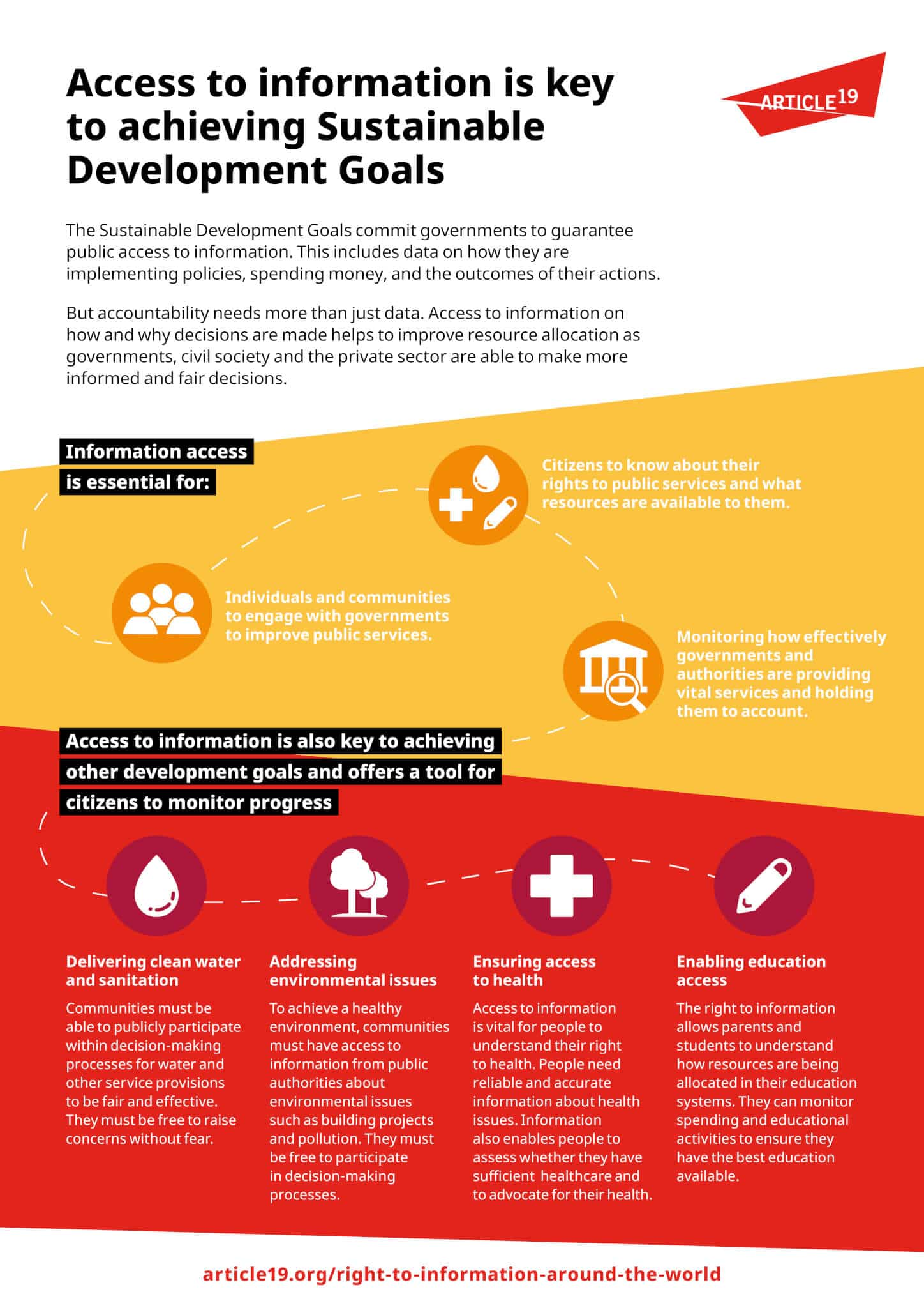 Infographic: Access to information and the SDGs
