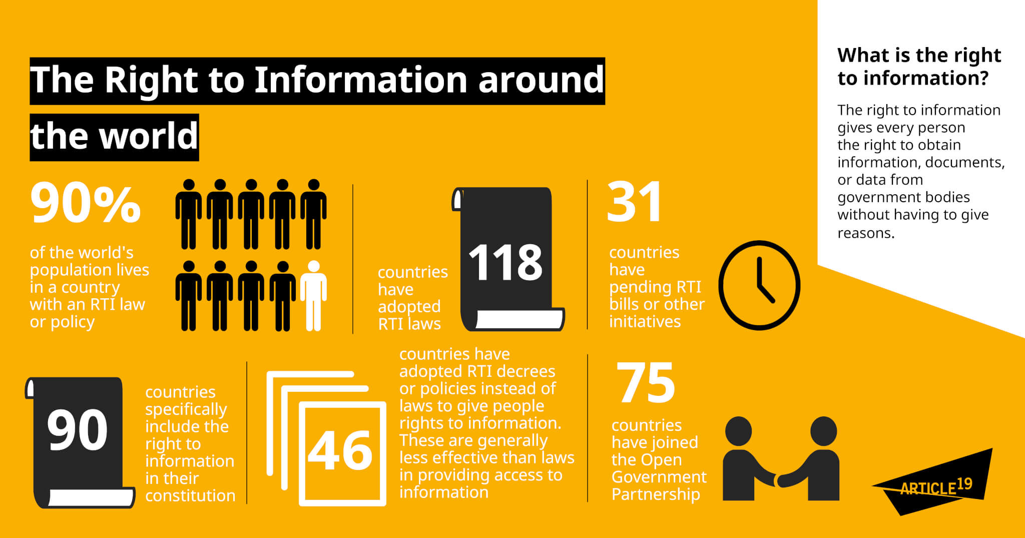 Infographic: Access to information