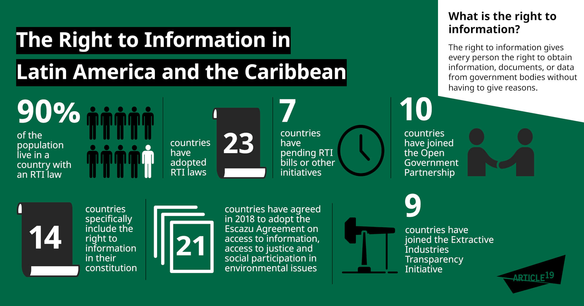 Infographic: Access to information in Latin America