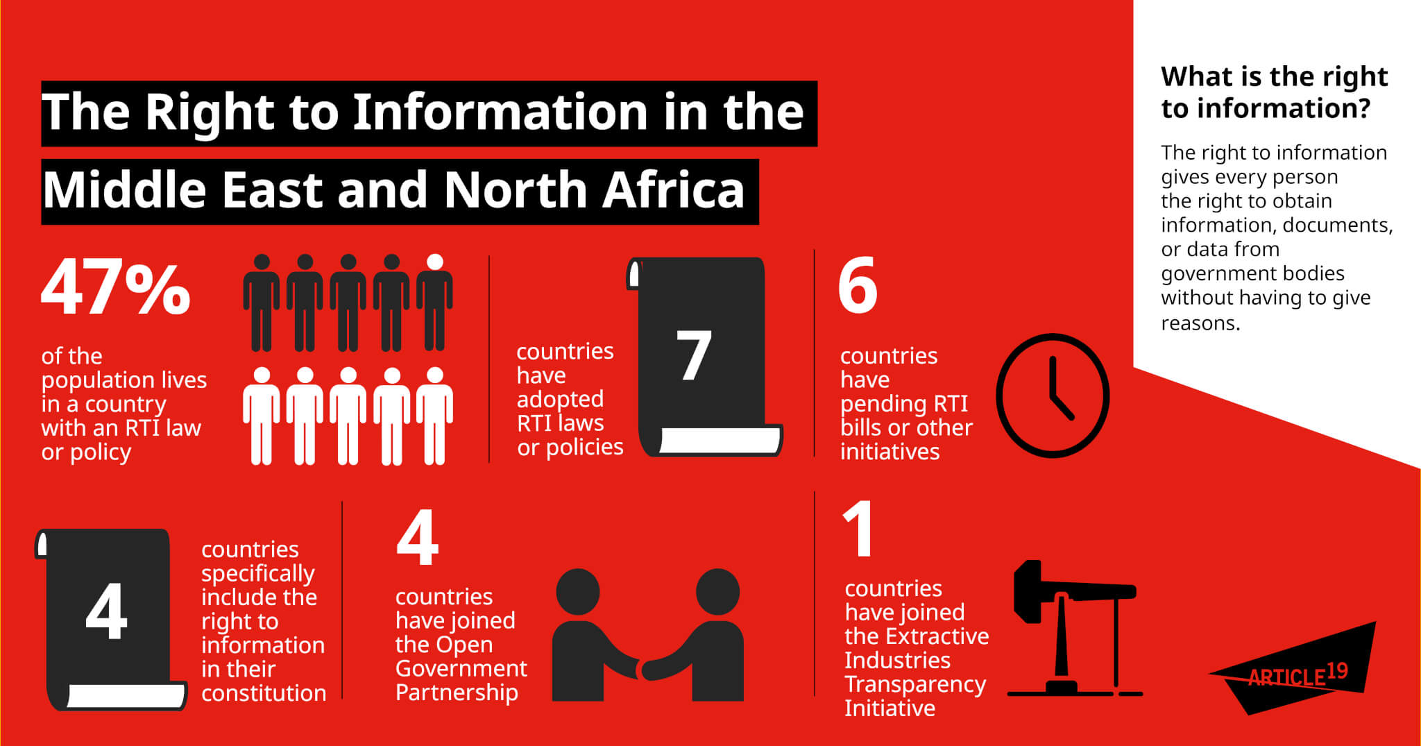 Infographic: Access to information in MENA
