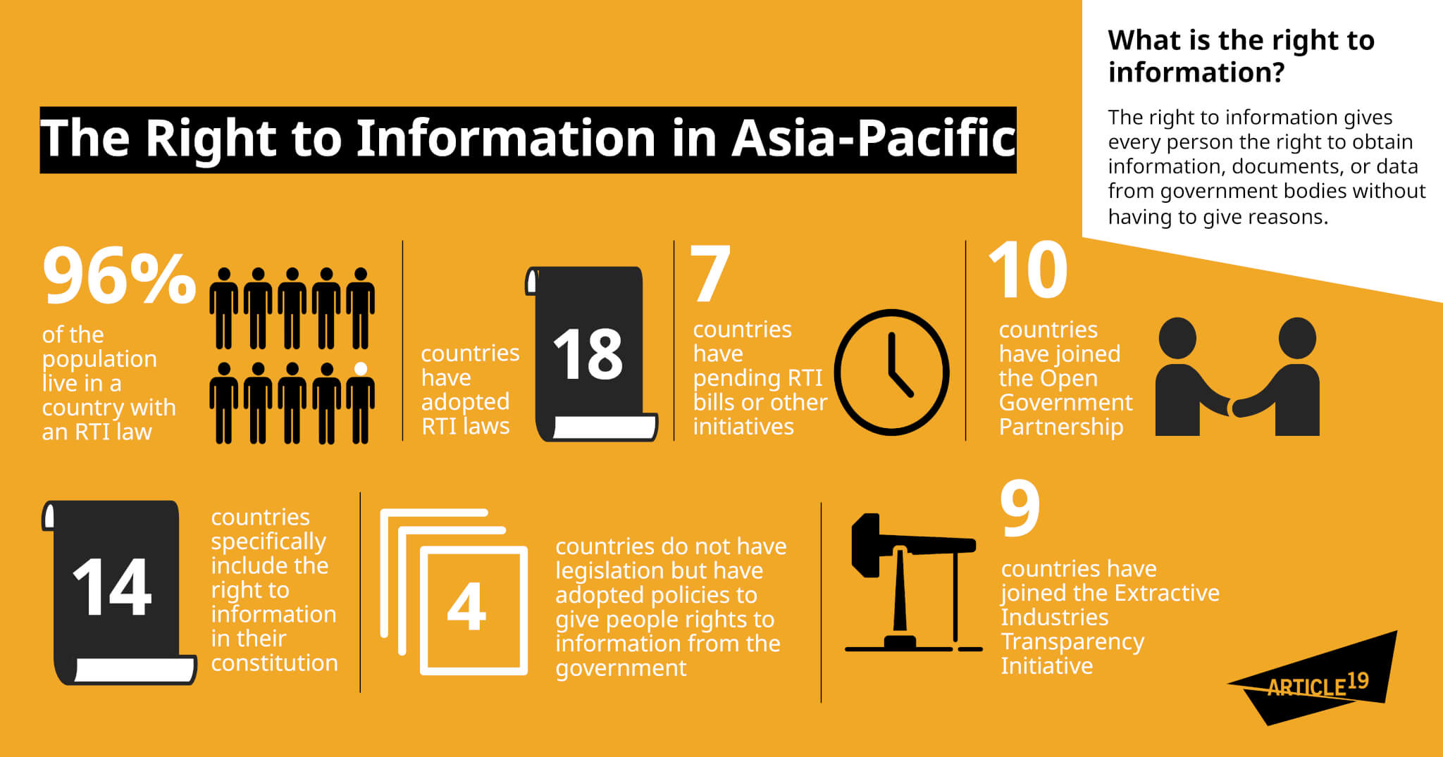 Infographic: Access to information in Asia-Pacific