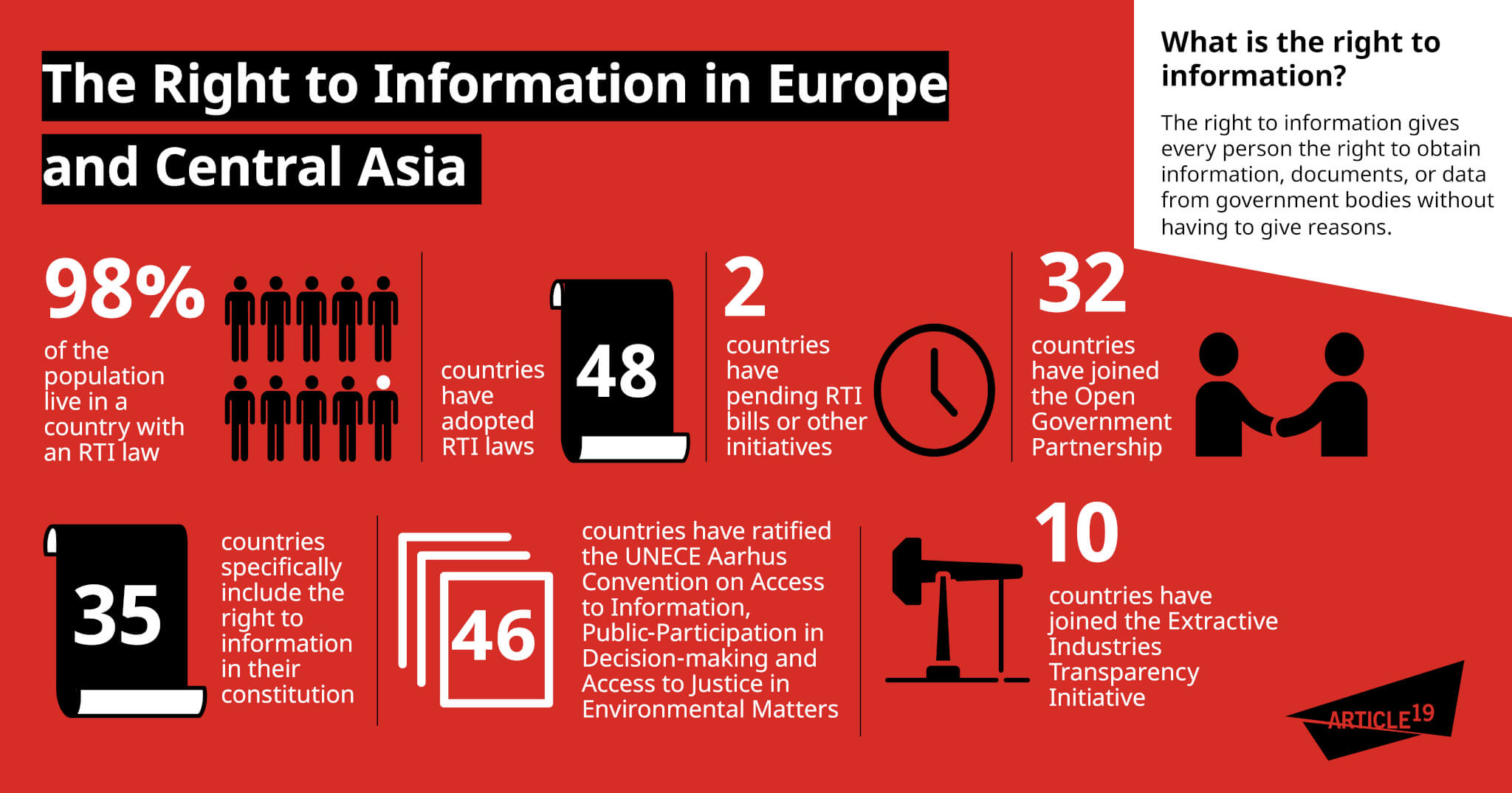 Infographic: Access to information in Europe and Central Asia