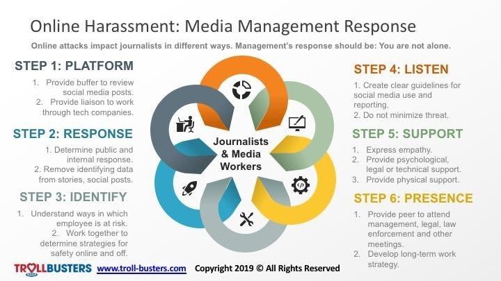 diagram of online harrassment