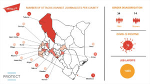 Infographics showing COVID19 attacks on journalists in Kenya